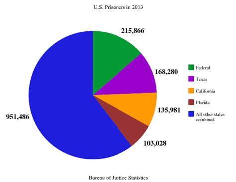 prison statistics by race 2014 prison culture 187 13 things that we re learned about the