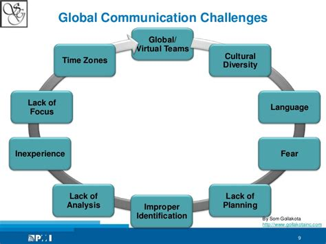communication challenges diversity and communication challenges