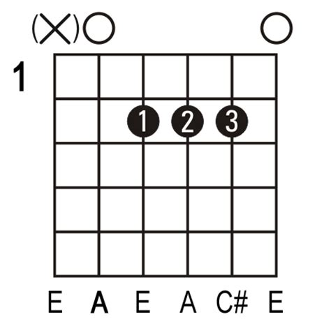 C7 Chord Guitar