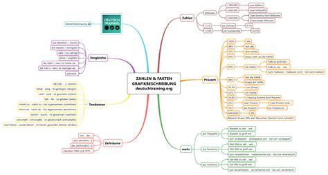 Beschwerdebrief Redemittel B2 Grafikbeschreibung Wie Beschreibe Ich Eine Grafik Daf