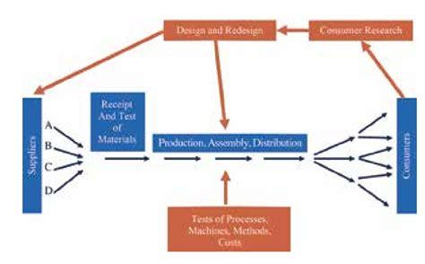 deming diagram deming s diagram