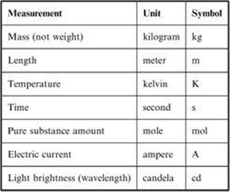 what is the si base unit for temperature study com international system of units si which five si base