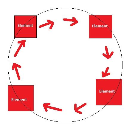 jquery rotate div jquery prevent an element to rotate itself in a circular