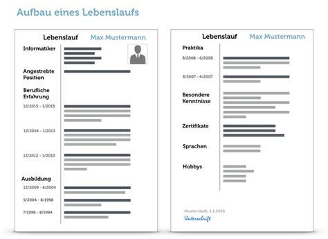 Praktikum Bewerbung Jugendamt Perfekter Lebenslauf Aufbau Tipps Und Muster