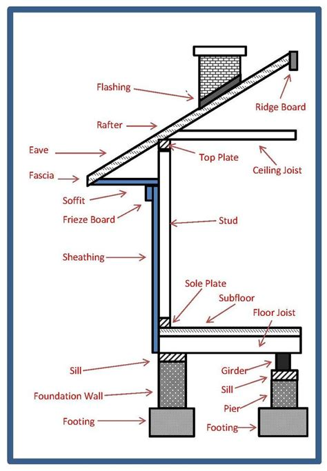 home design vocabulary basic home construction terms contruction pinterest