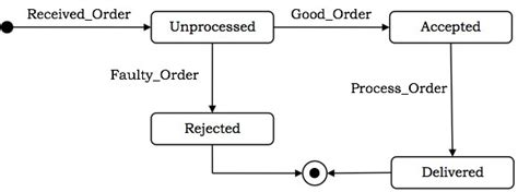 tutorialspoint uml pdf uml behavioural diagrams