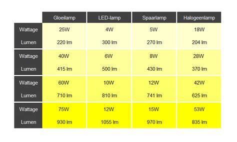 Lu Tl Balk 1 X 36 Watt lichtbron kopen lichtbronnen voor elk type l praxis