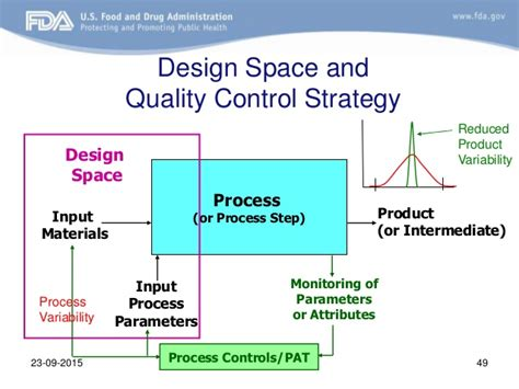 design space definition in qbd quality by design