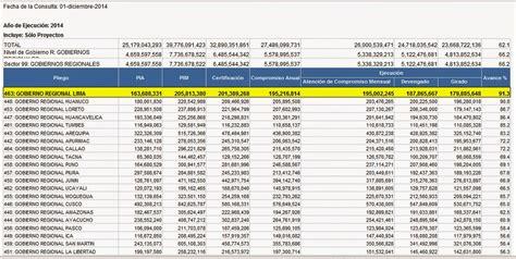 ranking nacional de gobiernos regionales en capacidad de inversiondel ctades noticias al t 201 rmino del mes de noviembre de 2014