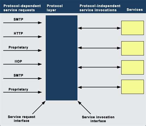 abstraction layer pattern protocol independence in a service oriented architecture