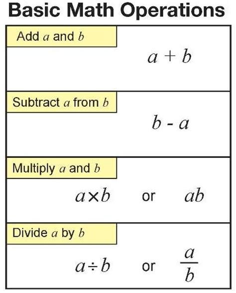 Basic Math Worksheets by Basic Mathematical Operations Free Math Worksheets