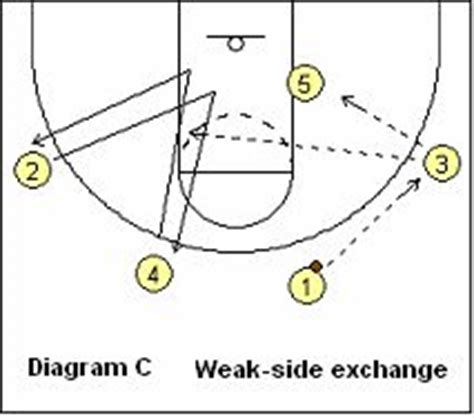 basketball swing offense 38 best images about basketball plays on pinterest