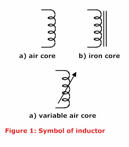 inductor with magnetic symbol inductor electrical circuits
