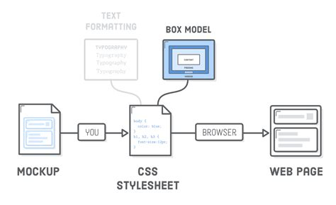 css layout strategies css block diagram wiring diagram schemes