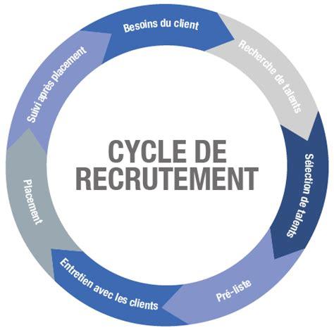 Cabinet De Recrutement Page Personnel by Cabinet De Recrutement Michael Page