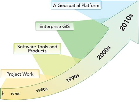 gis tutorial 1 for arcgis pro a platform workbook gis tutorials books transforming arcgis into a platform arcnews