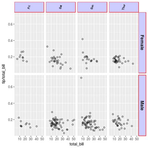 ggplot2 theme label facets ggplot2