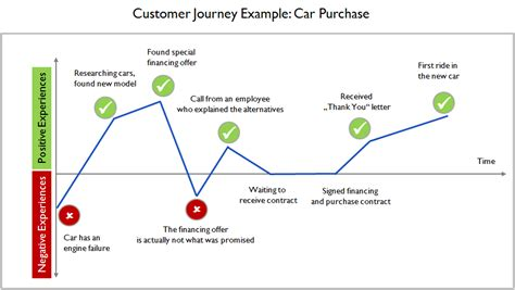 Customer Journey 101 Fundraising Donor Journey Template