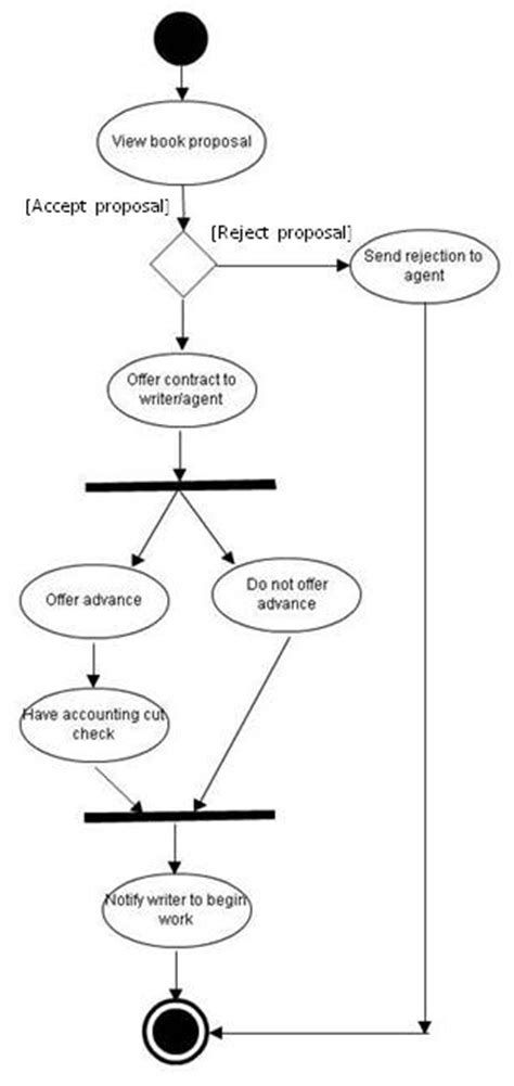 activity diagram vs flowchart flowchart vs activity diagram create a flowchart