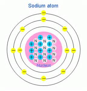 Sodium Number Of Protons My Name Is Sodium And I M An Element Subatomic Particles