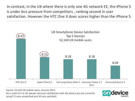 android customer service iphone 5 beaten in customer satisfaction survey by four android devices coolsmartphone