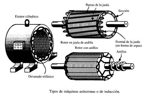inductor de motores electricos electricidad pr 225 ctica motores electricos