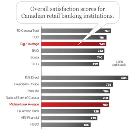 bank customer satisfaction canadians less satisfied with their banks