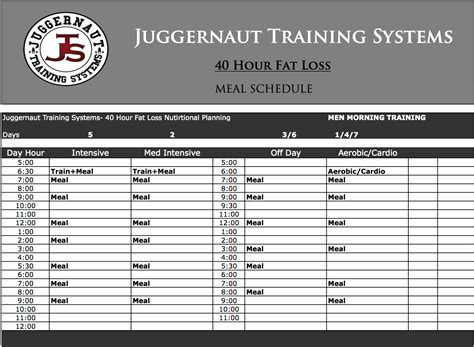 juggernaut template become your own nutrition coach part ii juggernaut