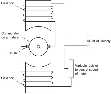 brush dc electric motor diagram electric motor brushes