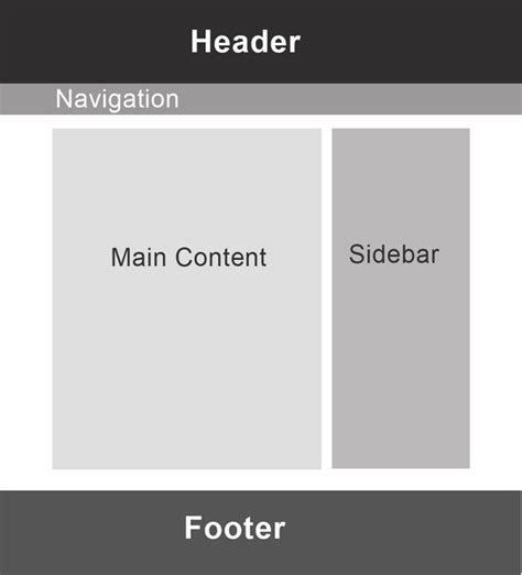 css layout header menu content footer design and code your first website in easy to understand
