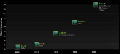 Maxwell Tesla Nvidia Planning To Ditch Maxwell Gpus For Hpc Purposes Due
