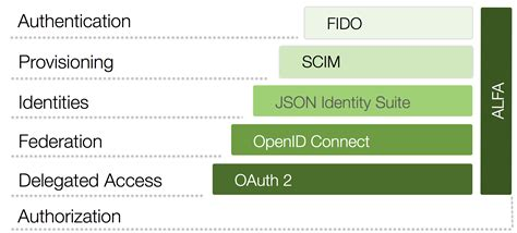 Home Network Security Design by Api Security Deep Dive Into Oauth And Openid Connect
