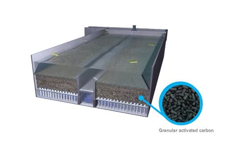 design criteria for granular filters granular activated carbon contactor and filter carbazur