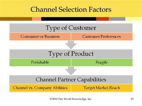 Channel Selection Chapter 8 Using Marketing Channels To Create Value For
