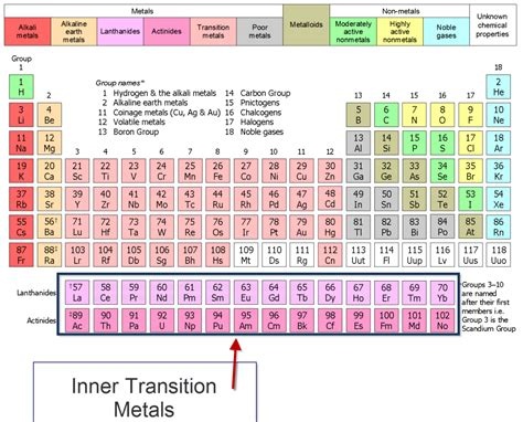 location of alkali metals on periodic table location of