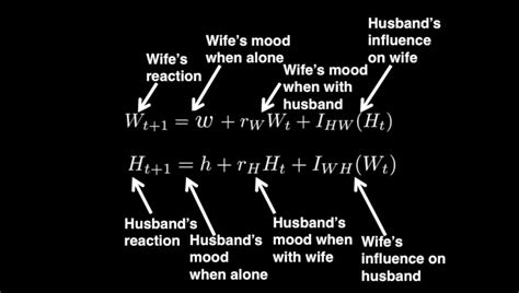 Credit Formula Math Mathematical Formula Reveals The Secret To Lasting Relationships Business Insider