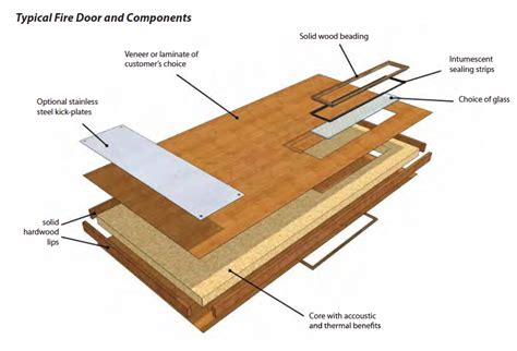 flush door section faq on all things performance doors doorsets and windows