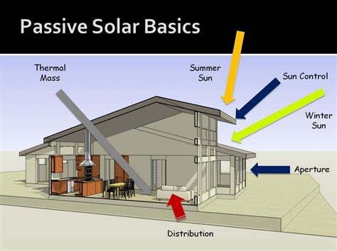 south facing passive solar house plans south facing passive solar house plans 28 images passive solar facing home plan