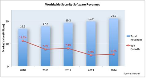 security software worldwide security software market reached 21 4 billion