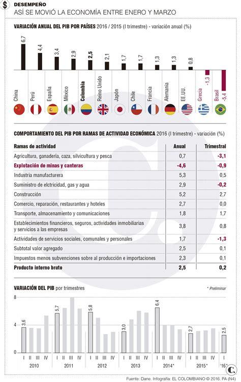 pib de colombia 2016 pib colombiano en el primer trimestre de 2016 muestra
