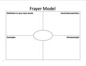 Eett math grant space template frayer model