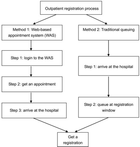 web based flowchart figure 1 a web based appointment system to reduce waiting