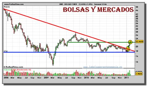 graficos del mercado de valores en bolsas y mercados grafico semanal 08 febrero 2011 la