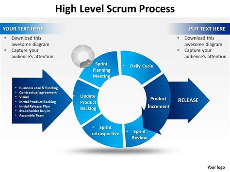 High Level Scrum Process Powerpoint Templates Ppt Presentation Slides 0812 Powerpoint Slide Business Process Powerpoint Templates