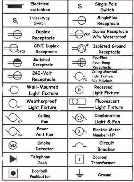 reading wiring schematics symbols 28 images how to