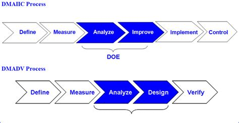experiment design in six sigma demystifying design of experiments quality digest
