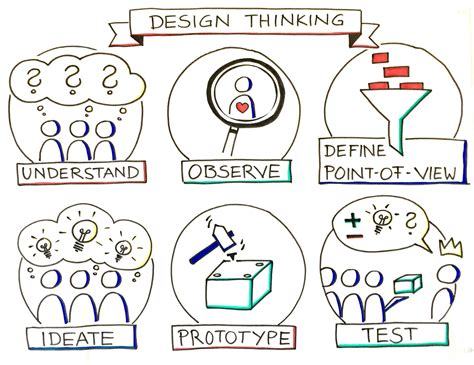 design definition creativity design thinking a creative way to foster innovation