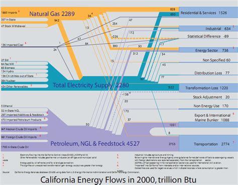 how to read sankey diagrams energy balance for california sankey diagrams