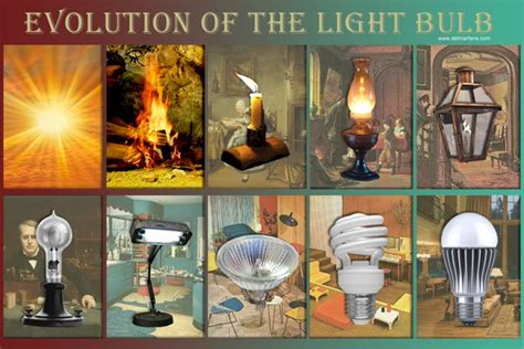History Of Light by History Of The Light Bulb