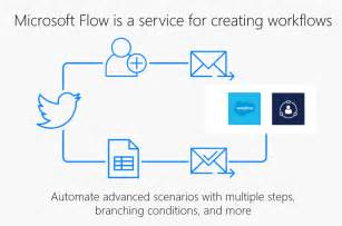 dynamics 365 partner community using powerapps and